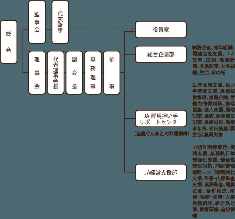 JA群馬中央会機構図
